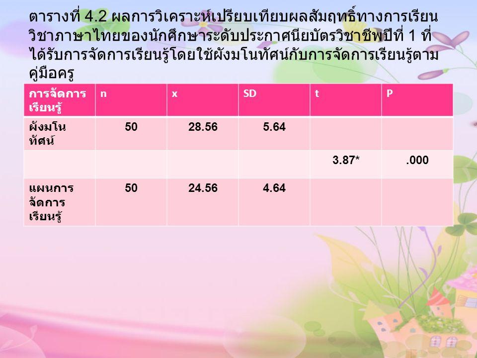 ตารางที่ 4.2 ผลการวิเคราะห์เปรียบเทียบผลสัมฤทธิ์ทางการเรียน วิชาภาษาไทยของนักศึกษาระดับประกาศนียบัตรวิชาชีพปีที่ 1 ที่ ได้รับการจัดการเรียนรู้โดยใช้ผั