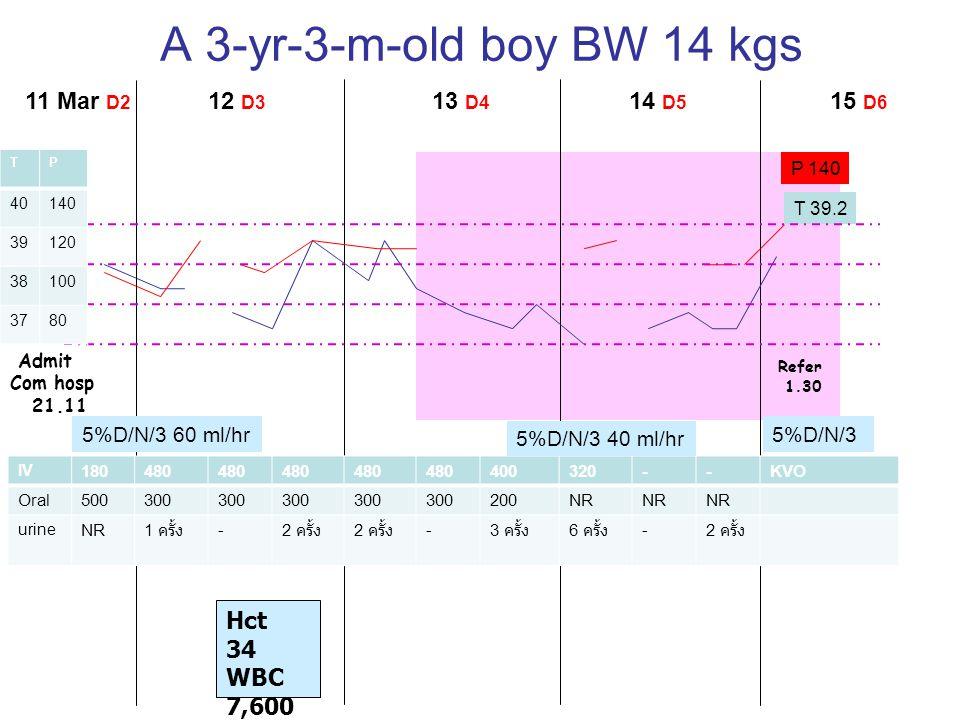 A 3-yr-3-m-old boy BW 14 kgs 11 Mar D2 12 D3 13 D4 14 D5 15 D6 Refer 1.30 Admit Com hosp 21.11 Hct 34 WBC 7,600 Plt 284,00 0 P 140 T 39.2 TP 40140 391
