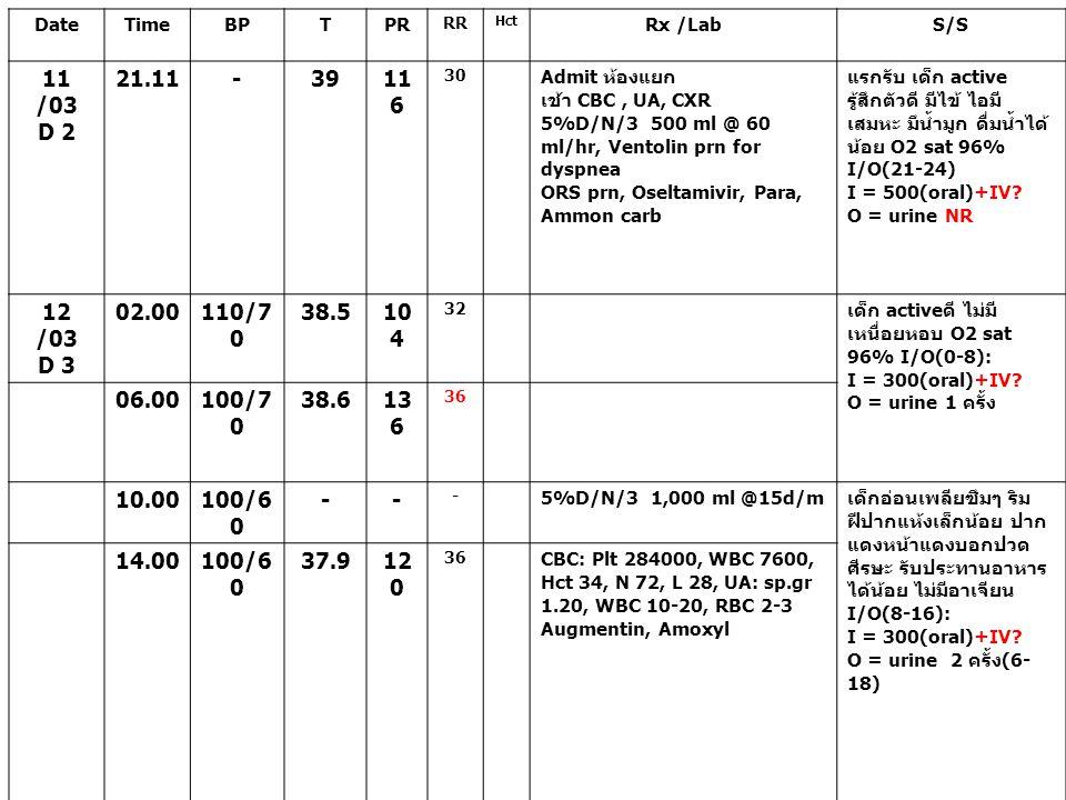 DateTimeBPTPR RR Hct Rx /LabS/S 11 /03 D 2 21.11-3911 6 30 Admit ห้องแยก เช้า CBC, UA, CXR 5%D/N/3 500 ml @ 60 ml/hr, Ventolin prn for dyspnea ORS prn