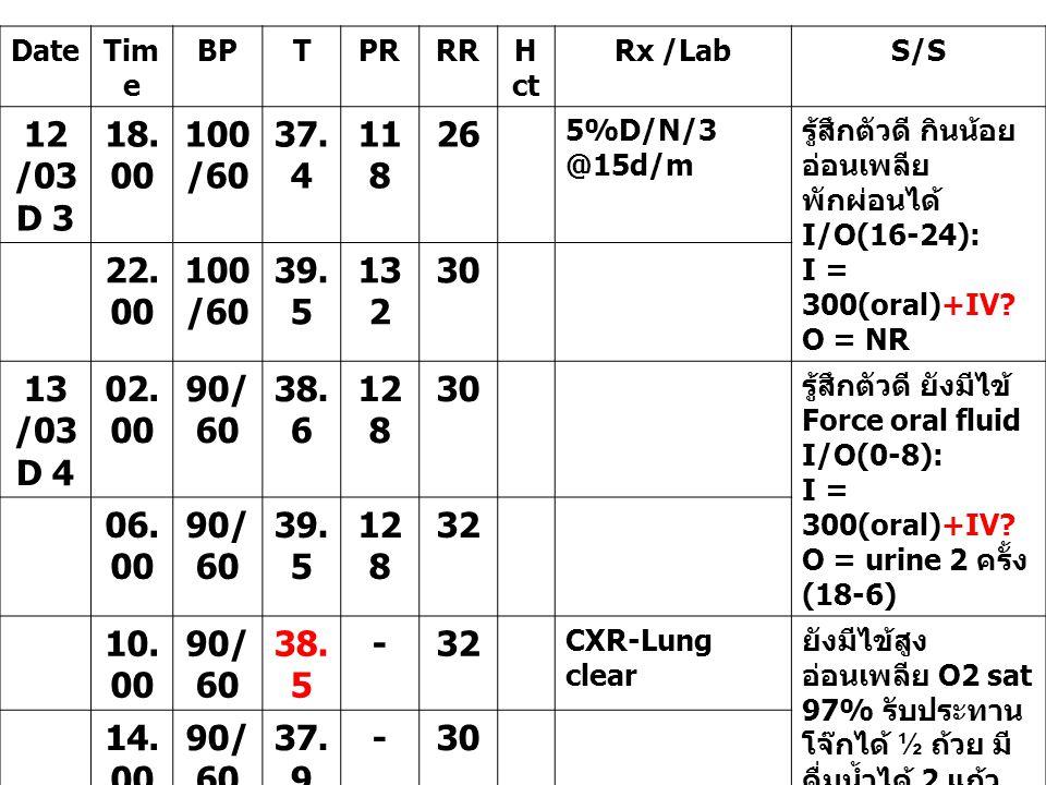 DateTim e BPTPRRRH ct Rx /LabS/S 12 /03 D 3 18. 00 100 /60 37. 4 11 8 26 5%D/N/3 @15d/m รู้สึกตัวดี กินน้อย อ่อนเพลีย พักผ่อนได้ I/O(16-24): I = 300(o