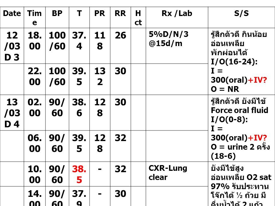 DateTimeBPTPRRRHctRx /LabS/S 13 /03 D 4 22.0 0 90/6 0 38-24 Xylocain jel ป้ายปาก 5%D/N/3 500 ml @ 40 ml/hr เจ็บปาก เจ็บลิ้น หลังทายา อาการทุเลา รับประทาน อาหารได้น้อย I/O(16- 24): I = 200(oral)+IV.