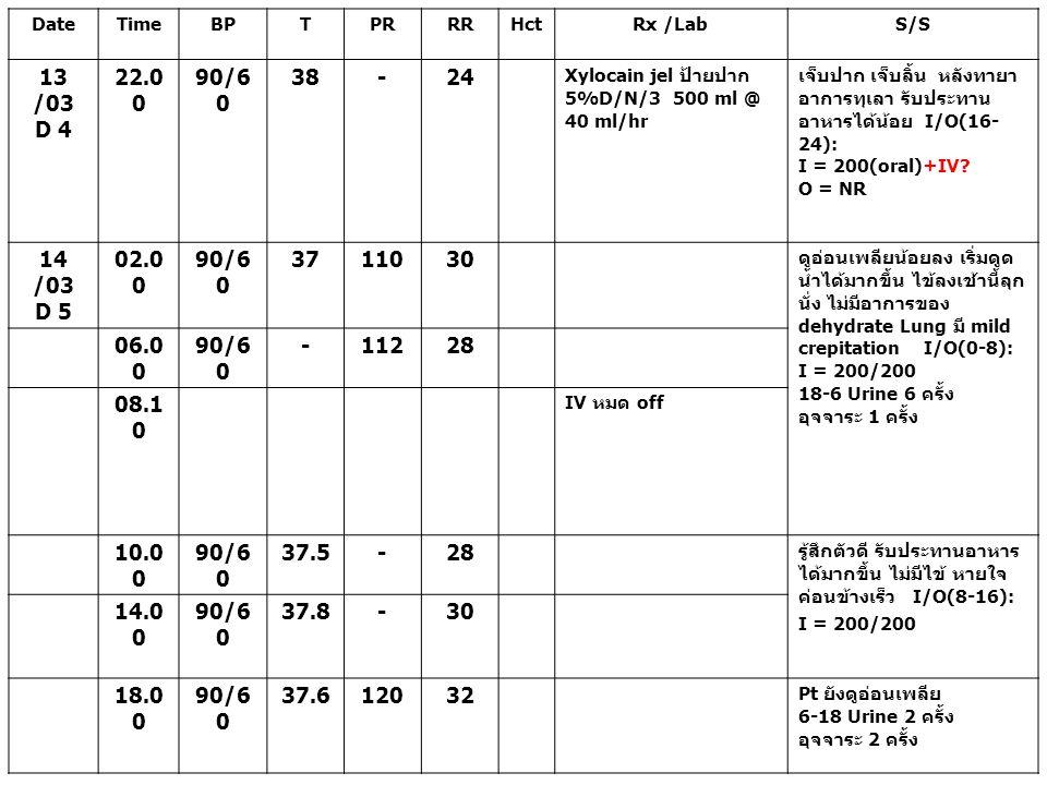 DateTimeBPTPRRRHctRx /LabS/S 14 /03 D 5 22.0 0 90/6 0 37.612038 23.0 0 37.813040- 44 Monitor O2sat ถ้า อาการไม่ดีขึ้นหรือ หายใจ >60/m ให้รายงานซ้ำ O2 sat 95% กระสับกระส่ายเล็กน้อย นอนราบได้ หายใจเร็วใช้ หน้าท้องช่วย รายงาน แพทย์รับทราบ 24.0 0 ให้ O2 box ส่งเวรให้ Observe & notify I/O(16-24): NR 15 /03 D 6 01.0 0 90/6 0 3914060 On O2 mask with bag Dexa1/4 amp 5%D/N/3 500 ml KVO Refer รพศ.