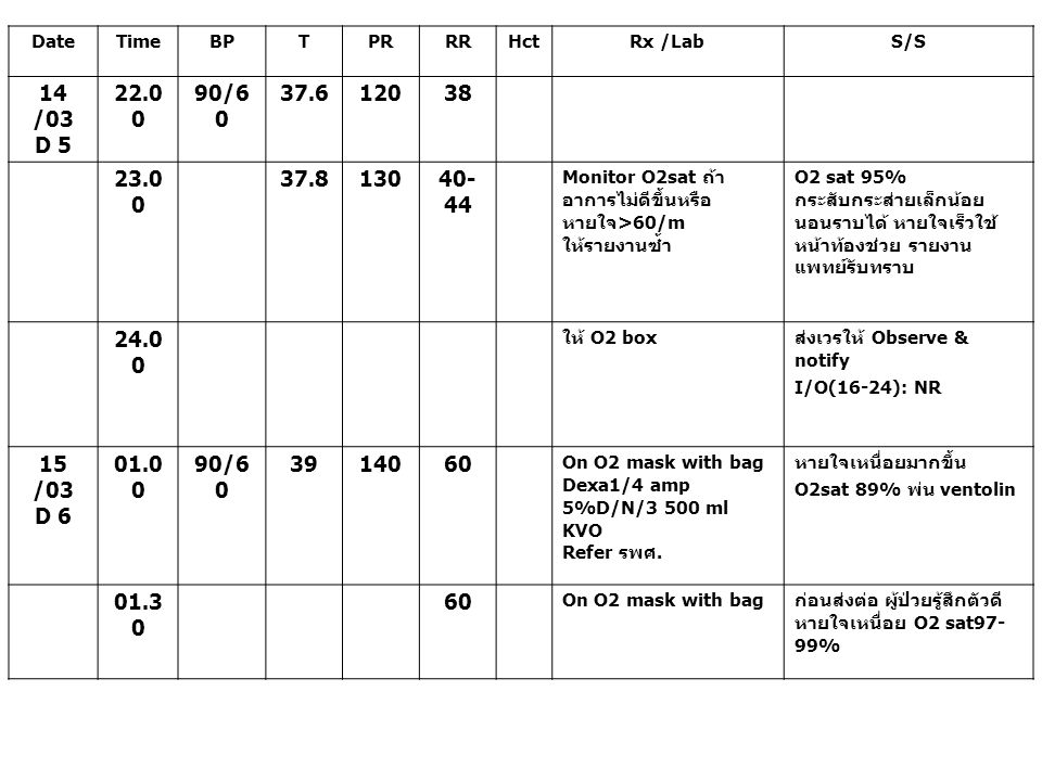 DateTimeBPTPRRRHctRx /LabS/S 14 /03 D 5 22.0 0 90/6 0 37.612038 23.0 0 37.813040- 44 Monitor O2sat ถ้า อาการไม่ดีขึ้นหรือ หายใจ >60/m ให้รายงานซ้ำ O2