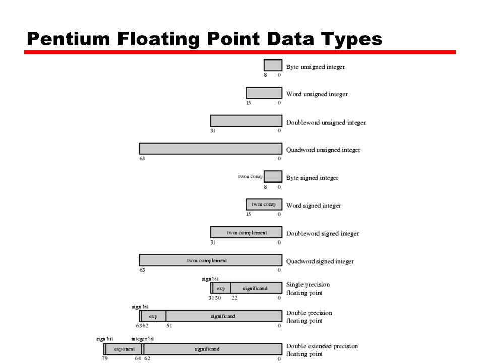 Pentium Floating Point Data Types