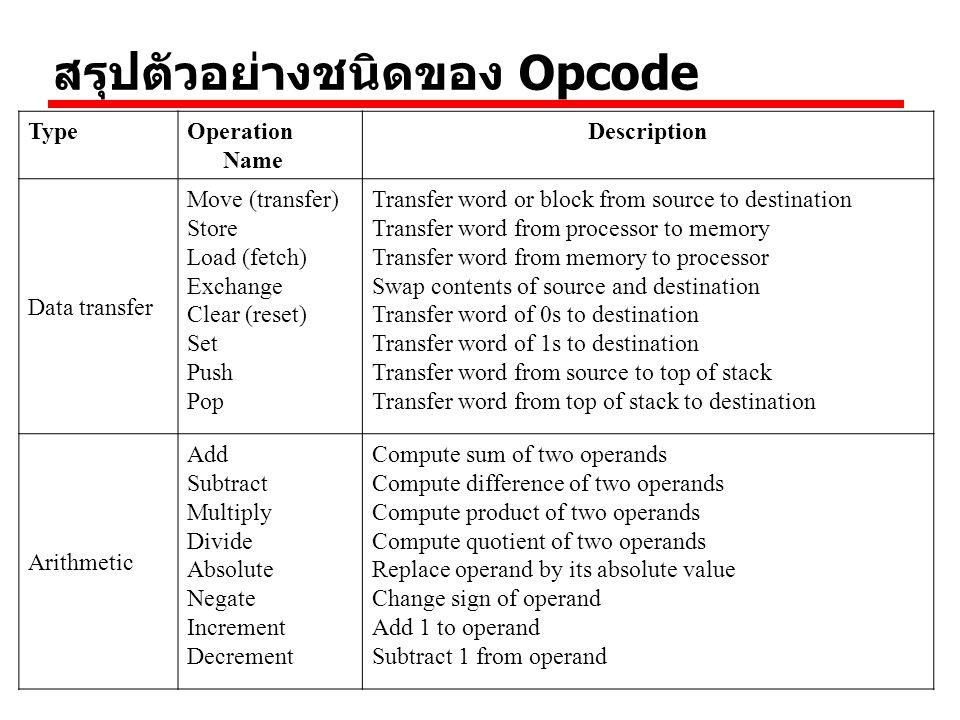 สรุปตัวอย่างชนิดของ Opcode TypeOperation Name Description Data transfer Move (transfer) Store Load (fetch) Exchange Clear (reset) Set Push Pop Transfe