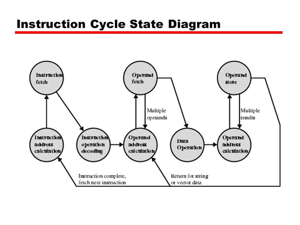 Instruction Representation In machine code each instruction has a unique bit pattern(ใน Computer แต่ละชุดคำสั่งจะเรียงกัน ในรูปแบบของ Bit Binary) For human consumption (well, programmers anyway) a symbolic representation is used (การ ที่จะอธิบายรายละเอียดโดยเลขฐาน2 นั้น เป็นเรื่อง ยากดังนั้นจึงได้เลือกภาษาสัญลักษณ์ที่ง่ายต่อการ เข้าใจ เช่น —e.g.