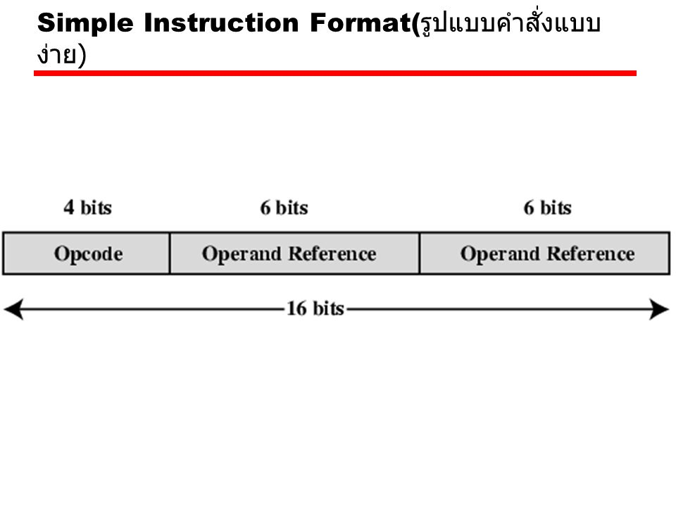Instruction Types Data processing คำสั่งในการประมวลผลข้อมูลทาง คณิตศาสตร์ Data storage (main memory) คำสั่งเกี่ยวกับ หน่วยความจำ Data movement (I/O) คำสั่งเกี่ยวกับการ I/O Program flow control คำสั่งควบคุมลำดับการ ประมวลผล คอมพิวเตอร์ควรมีชุดคำสั่งที่ช่วยให้ผู้ใช้ สามารถประมวลผลงานที่ต้องการได้ ดังนั้น ชุดคำสั่งจะต้องมีมากพอ ที่จะใช้แปลความหมาย ภาษาระดับสูงโดยมากภาษาเครื่องจึงถูกแบ่งเป็น ประเภทต่างๆ ดังนี้ )