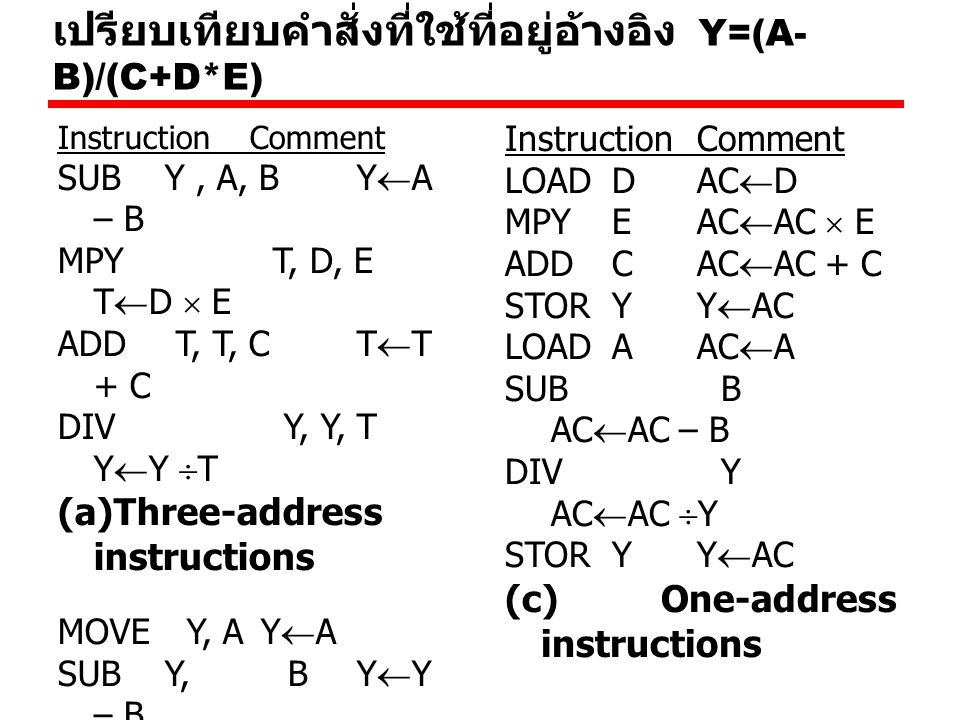 Number of Addresses (a) จำนวนของที่อยู่อ้างอิงใน คำสั่งเครื่อง 3 addresses —Operand 1, Operand 2, Result —a = b + c; —May be a forth - next instruction (usually implicit) —Not common —Needs very long words to hold everything
