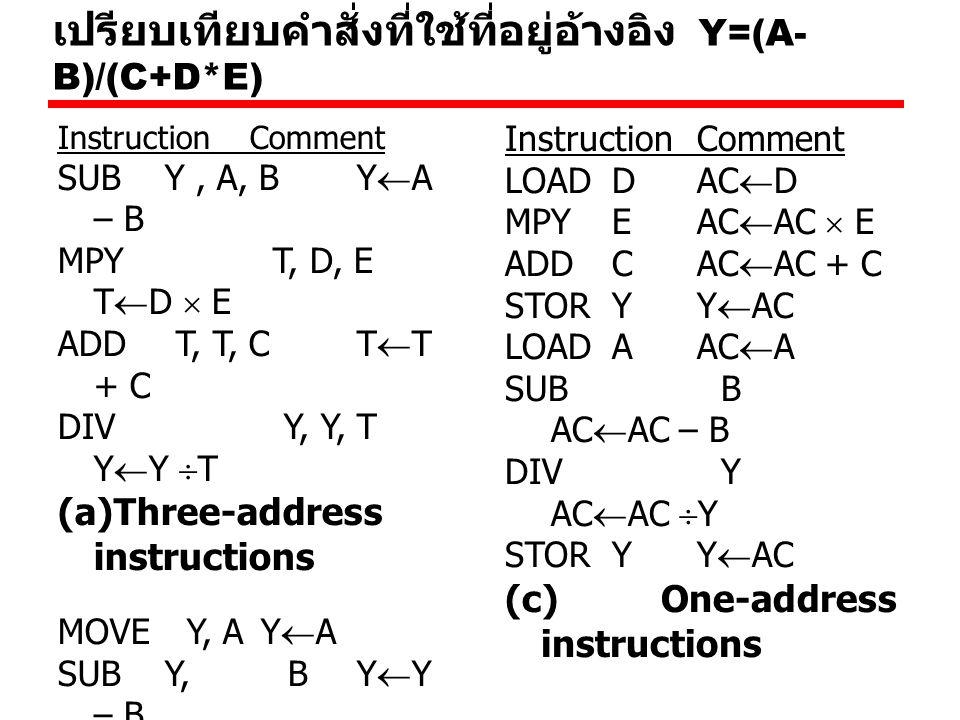 เปรียบเทียบคำสั่งที่ใช้ที่อยู่อ้างอิง Y=(A- B)/(C+D*E) InstructionComment SUB Y, A, B Y  A – B MPY T, D, E T  D  E ADD T, T, C T  T + C DIV Y, Y,