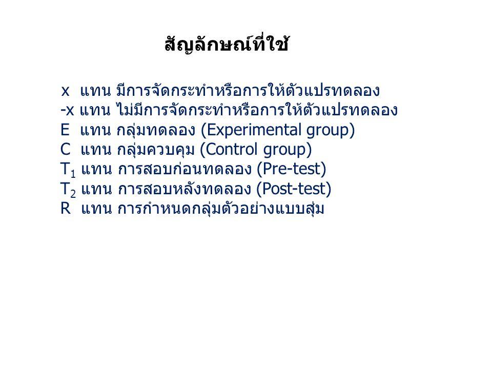 สัญลักษณ์ที่ใช้ x แทน มีการจัดกระทำหรือการให้ตัวแปรทดลอง -x แทน ไม่มีการจัดกระทำหรือการให้ตัวแปรทดลอง E แทน กลุ่มทดลอง (Experimental group) C แทน กลุ่มควบคุม (Control group) T 1 แทน การสอบก่อนทดลอง (Pre-test) T 2 แทน การสอบหลังทดลอง (Post-test) R แทน การกำหนดกลุ่มตัวอย่างแบบสุ่ม