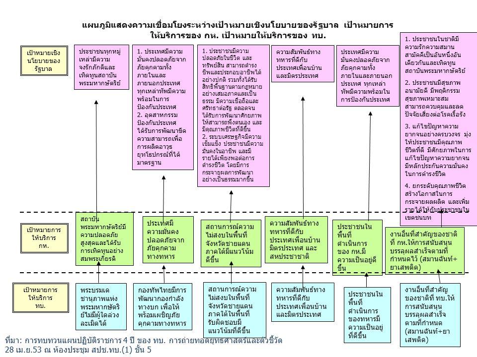 แผนภูมิแสดงความเชื่อมโยงระหว่างเป้าหมายเชิงนโยบายของรัฐบาล เป้าหมายการ ให้บริการของ กห.