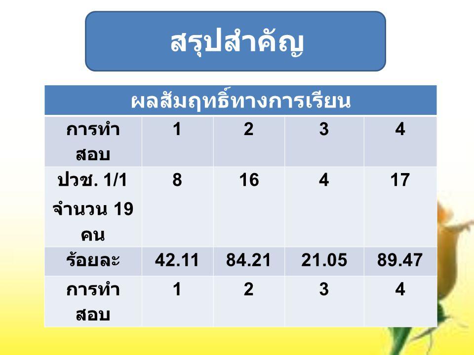สรุปสำคัญ ผลสัมฤทธิ์ทางการเรียน การทำ สอบ 1234 ปวช. 1/1 จำนวน 19 คน 816417 ร้อยละ 42.1184.2121.0589.47 การทำ สอบ 1234