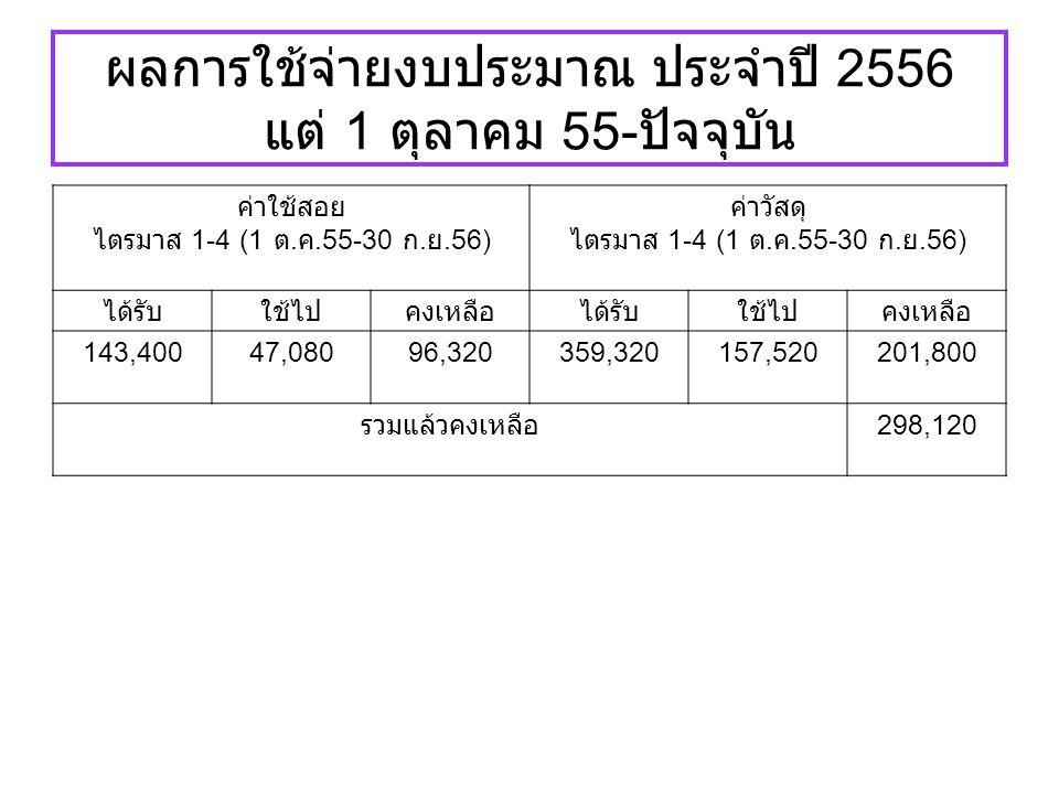ผลการใช้จ่ายงบประมาณ ประจำปี 2556 แต่ 1 ตุลาคม 55- ปัจจุบัน ค่าใช้สอย ไตรมาส 1-4 (1 ต. ค.55-30 ก. ย.56) ค่าวัสดุ ไตรมาส 1-4 (1 ต. ค.55-30 ก. ย.56) ได้