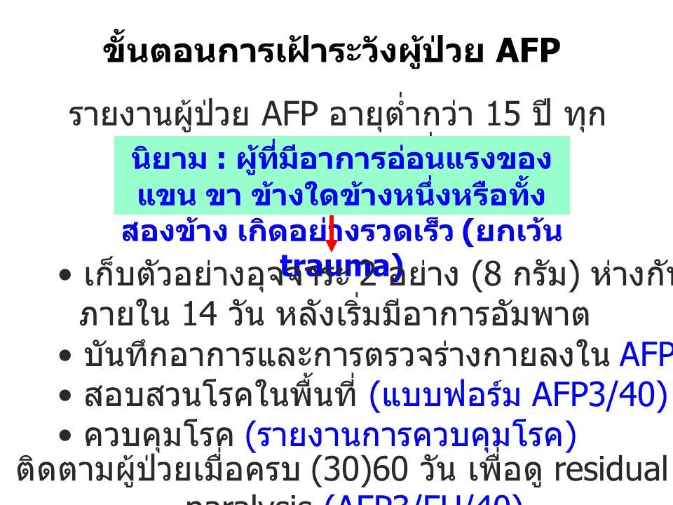 ขั้นตอนการเฝ้าระวังผู้ป่วย AFP รายงานผู้ป่วย AFP อายุต่ำกว่า 15 ปี ทุก ราย ภายใน 24 ชั่วโมง นิยาม : ผู้ที่มีอาการอ่อนแรงของ แขน ขา ข้างใดข้างหนึ่งหรือ