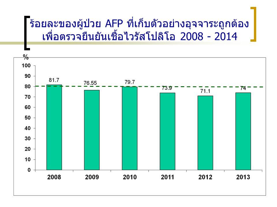ร้อยละของผู้ป่วย AFP ที่เก็บตัวอย่างอุจจาระถูกต้อง เพื่อตรวจยืนยันเชื้อไวรัสโปลิโอ 2008 - 2014 %
