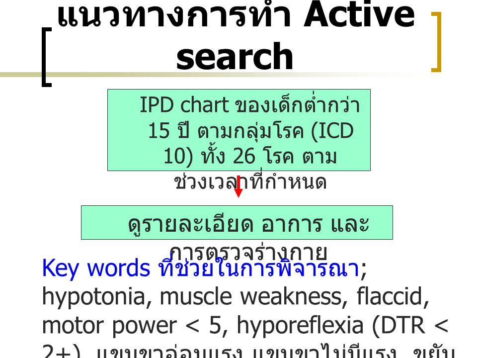แนวทางการทำ Active search IPD chart ของเด็กต่ำกว่า 15 ปี ตามกลุ่มโรค (ICD 10) ทั้ง 26 โรค ตาม ช่วงเวลาที่กำหนด ดูรายละเอียด อาการ และ การตรวจร่างกาย K