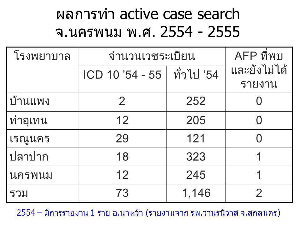 ผลการทำ active case search จ.นครพนม พ.ศ. 2554 - 2555 โรงพยาบาลจำนวนเวชระเบียนAFP ที่พบ และยังไม่ได้ รายงาน ICD 10 '54 - 55ทั่วไป '54 บ้านแพง22520 ท่าอ