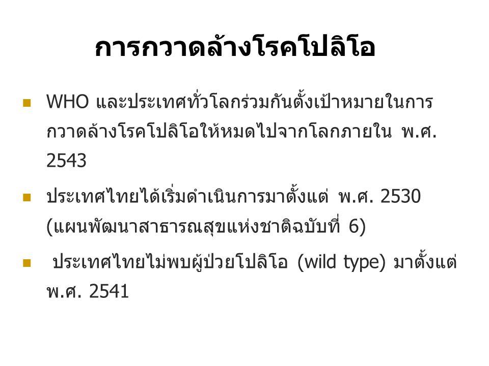 THAILAND Apr 1997 CAMBODIA Mar 1997 MYANMAR 1996,1999, 1996,1999, 2000, 2007 LAOS Jul 1996 VIETNAM Jan 1997 CHINA 1994, 1999 Malaysia 1992 ผู้ป่วยโปลิโอ รายสุดท้าย ใน ประเทศไทย และ ประเทศเพื่อนบ้าน