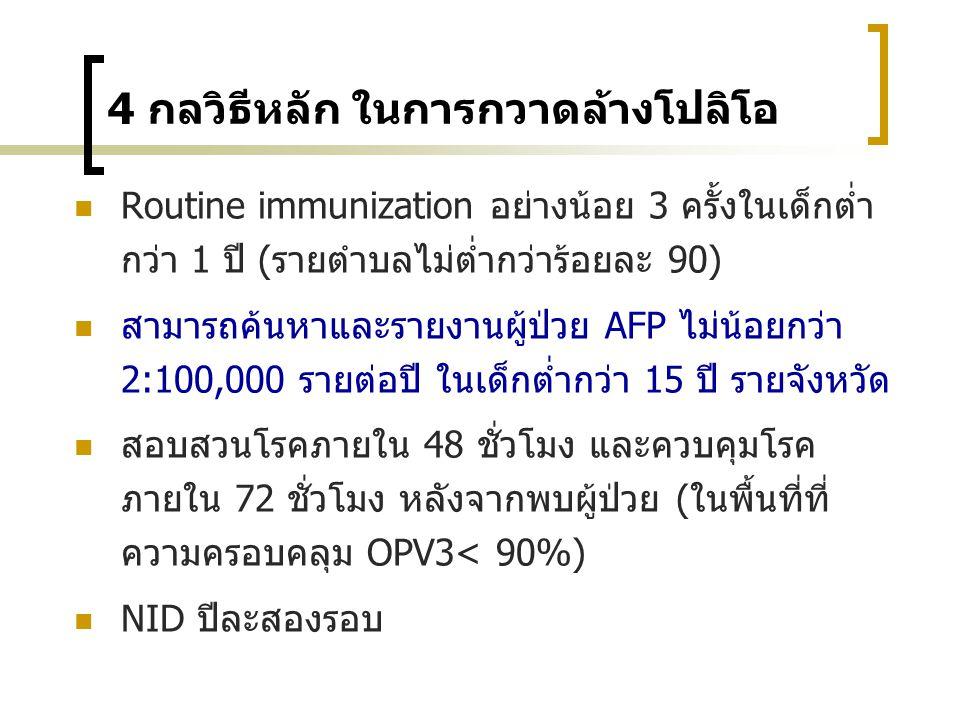 NID / SNID 2537 2543 ความครอบคลุม OPV3 และจำนวนผู้ป่วยโปลิโอ 2504-2553 2540 ผู้ป่วยราย สุดท้าย