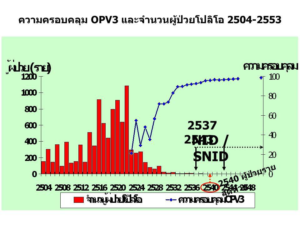 จำนวนจังหวัดที่ความครอบคลุม OPV3 บางตำบล ต่ำกว่าร้อยละ 90 ปี 2544-2553