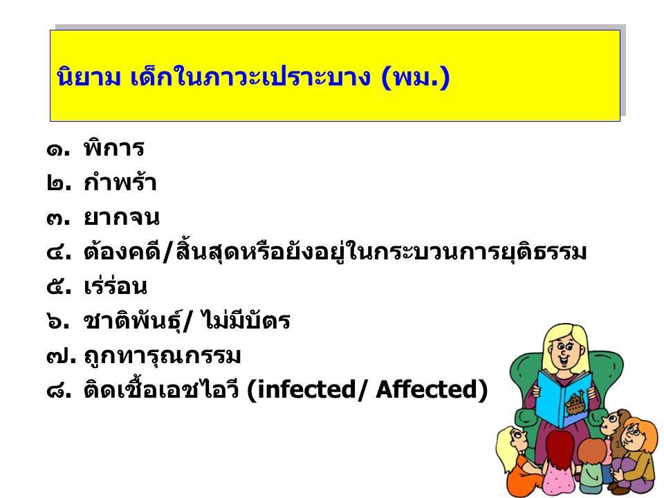 ๑.พิการ ๒.กำพร้า ๓.ยากจน ๔.ต้องคดี/สิ้นสุดหรือยังอยู่ในกระบวนการยุติธรรม ๕.เร่ร่อน ๖.ชาติพันธุ์/ ไม่มีบัตร ๗.ถูกทารุณกรรม ๘.ติดเชื้อเอชไอวี (infected/ Affected) 14 นิยาม เด็กในภาวะเปราะบาง (พม.)