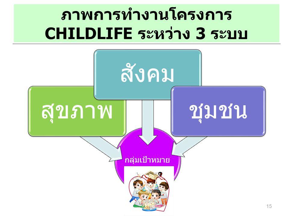 กลุ่มเป้าหมาย สุขภาพสังคมชุมชน 15 ภาพการทำงานโครงการ CHILDLIFE ระหว่าง 3 ระบบ