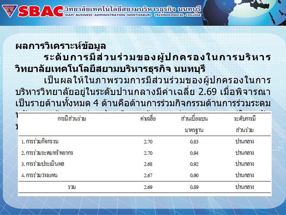 การมีส่วนร่วมค่าเฉลี่ยส่วน เบี่ยงเบน มาตรฐาน ระดับการมี ส่วนร่วม 1. การร่วมกิจกรรม 2.700.83 ปานกลาง 2. การร่วมระดมทรัพยากร 2.700.94 ปานกลาง 3. การร่วม