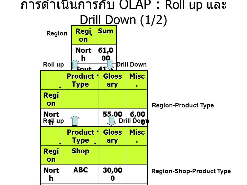 การดำเนินการกับ OLAP : Roll up และ Drill Down (1/2) Regi on Sum Nort h 61,0 00 Sout h 41,5 00 Product Type Gloss ary Misc. Regi on Nort h 55,00 0 6,00