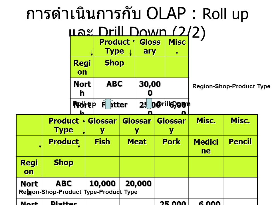 การดำเนินการกับ OLAP : Roll up และ Drill Down (2/2) Product Type Gloss ary Misc. Regi on Shop Nort h ABC 30,00 0 Nort h Platter 25,00 0 6,00 0 Sout h