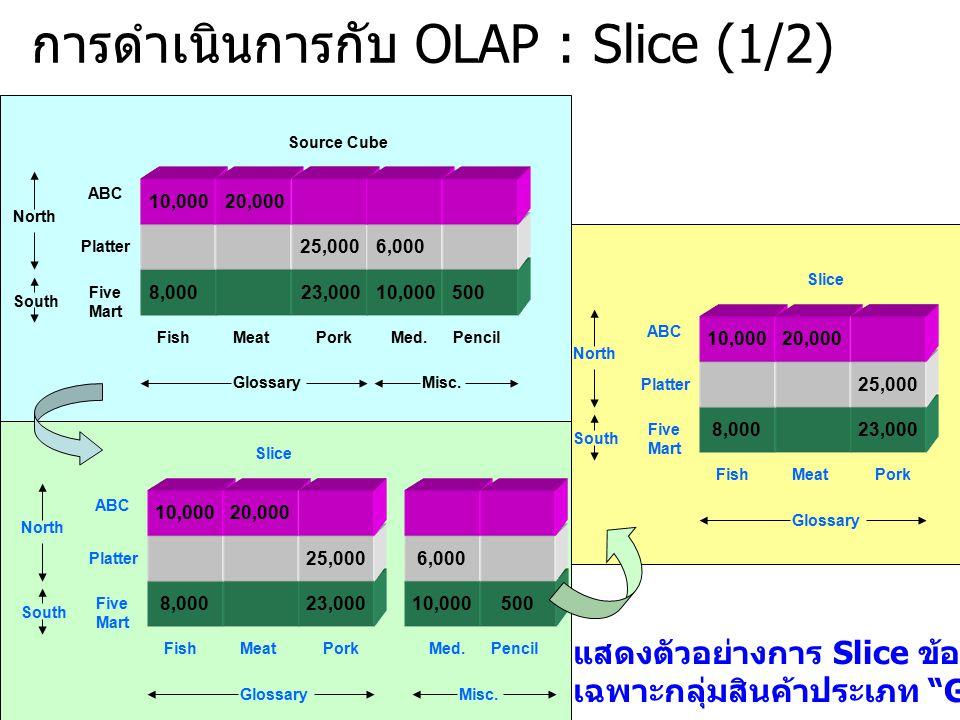 การดำเนินการกับ OLAP : Slice (1/2) 10,0008,00023,00010,000500 10,00025,0006,000 10,00020,00010,000 ABC Platter Five Mart North South Source Cube FishMeatPorkMed.Pencil GlossaryMisc.