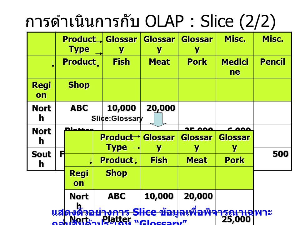 การดำเนินการกับ OLAP : Slice (2/2) Product Type Glossar y Misc.Misc. ProductFishMeatPork Medici ne Pencil Regi on Shop Nort h ABC10,00020,000 Platter2