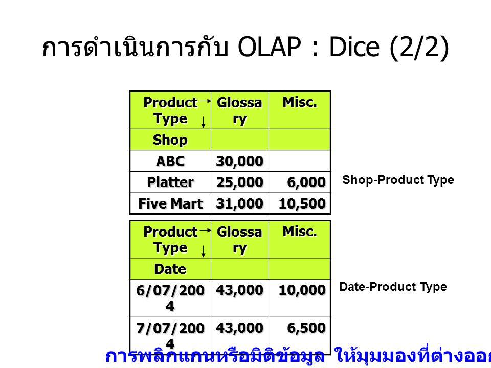 การดำเนินการกับ OLAP : Dice (2/2) Product Type Glossa ry Misc. Shop ABC30,000 Platter25,0006,000 Five Mart 31,00010,500 Product Type Glossa ry Misc.Da