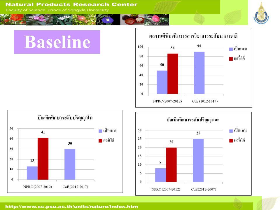 เจลล้างมือ (Qi Hands Gel) ไวน์จากว่านหอมแดง (Eleutherine americana) BeforeAfter: 7 Wk ผลงานวิจัยเชิงพาณิชย์ น้ำยาล้างแผลผู้ป่วย เบาหวาน (Qi Solution) เครื่องปรับอากาศที่บรรจุน้ำมัน หอมระเหย แบบกระเป๋าหิ้ว เพื่อผ่อนคลาย และลดเชื้อโรค ในอากาศ