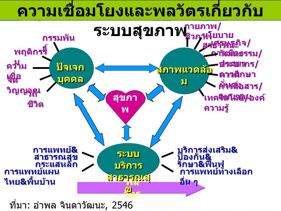 พล วัตร กรรมพัน ธุ์ พฤติกรร ม ความ เชื่อ จิต วิญญาณ วิถี ชีวิต ปัจเจก บุคคล สภาพแวดล้อ ม กายภาพ / ชีวภาพ เศรษฐกิจ / การเมือง วัฒนธรรม / ศาสนา ประชากร / การศึกษา ความ มั่นคง การสื่อสาร / คมนาคม เทคโนโลยี / องค์ ความรู้ ระบบ บริการ สาธารณสุ ข ระบบ บริการ สาธารณสุ ข การแพทย์ทางเลือก อื่น ๆ การแพทย์ & สาธารณสุข กระแสหลัก กระแสหลัก การแพทย์แผน ไทย & พื้นบ้าน สุขภา พ นโยบาย สาธารณะ บริการส่งเสริม & ป้องกัน & รักษา & ฟื้นฟู ที่มา : อำพล จินดาวัฒนะ, 2546 ความเชื่อมโยงและพลวัตรเกี่ยวกับ ระบบสุขภาพ