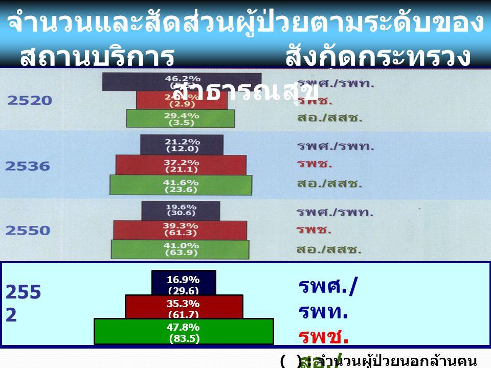 16.9% (29.6) 35.3% (61.7) 47.8% (83.5) รพศ./ รพท. รพช.