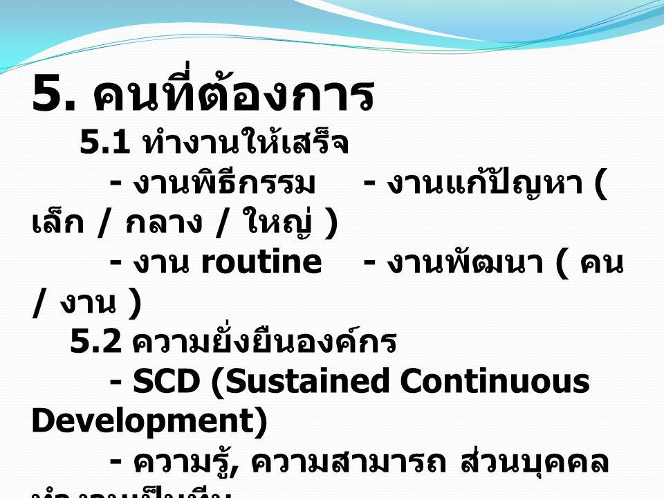 5. คนที่ต้องการ 5.1 ทำงานให้เสร็จ - งานพิธีกรรม - งานแก้ปัญหา ( เล็ก / กลาง / ใหญ่ ) - งาน routine- งานพัฒนา ( คน / งาน ) 5.2 ความยั่งยืนองค์กร - SCD