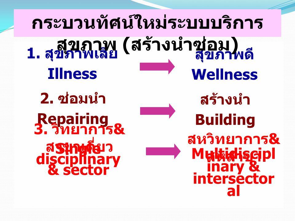 1. สุขภาพเสีย สุขภาพดี Illness Wellness 2. ซ่อมนำ สร้างนำ Repairing Building 3.