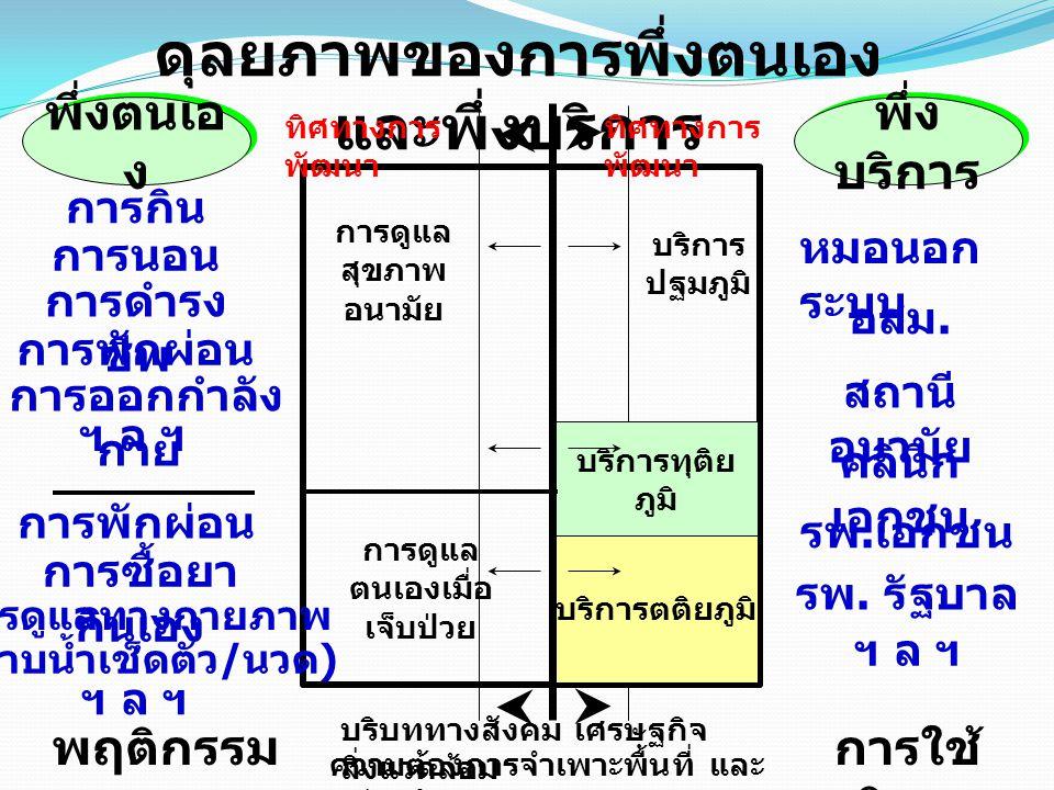 ระบบบริการ ของไทย