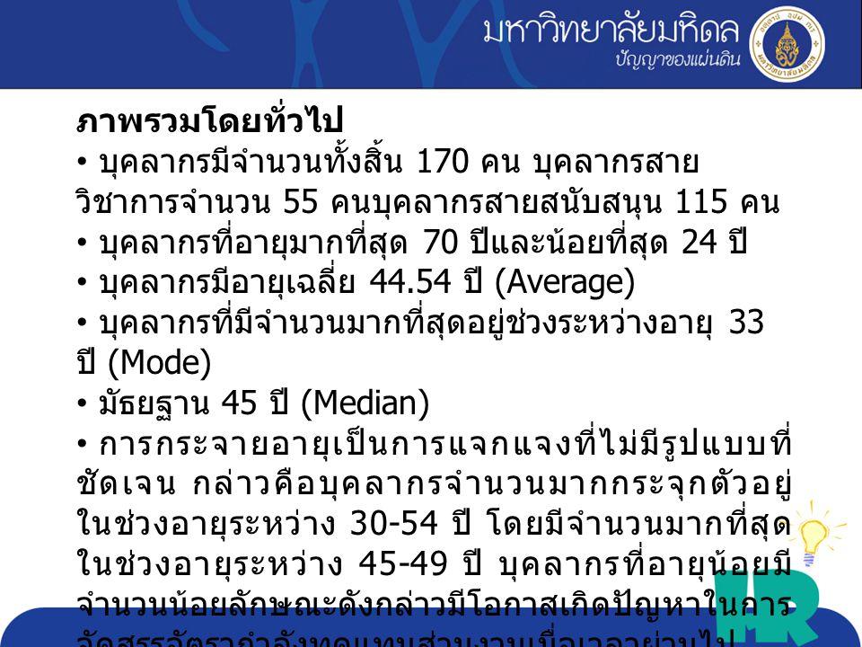 Max 70 Min 24 Avg. 44.54 Sd. 8.49 critical
