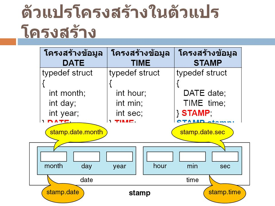 ตัวแปรโครงสร้างในตัวแปร โครงสร้าง โครงสร้างข้อมูล DATE โครงสร้างข้อมูล TIME โครงสร้างข้อมูล STAMP typedef struct { int month; int day; int year; } DAT