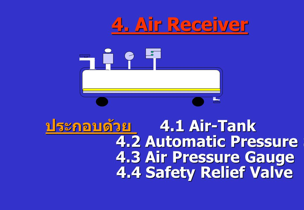 4. Air Receiver ประกอบด้วย 4.1 Air-Tank 4.2 Automatic Pressure Switch 4.3 Air Pressure Gauge 4.4 Safety Relief Valve