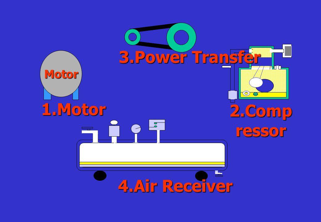 2.Air Tank คือตัวถังที่ใช้ เก็บอากาศอัด ภายในตัว 2.