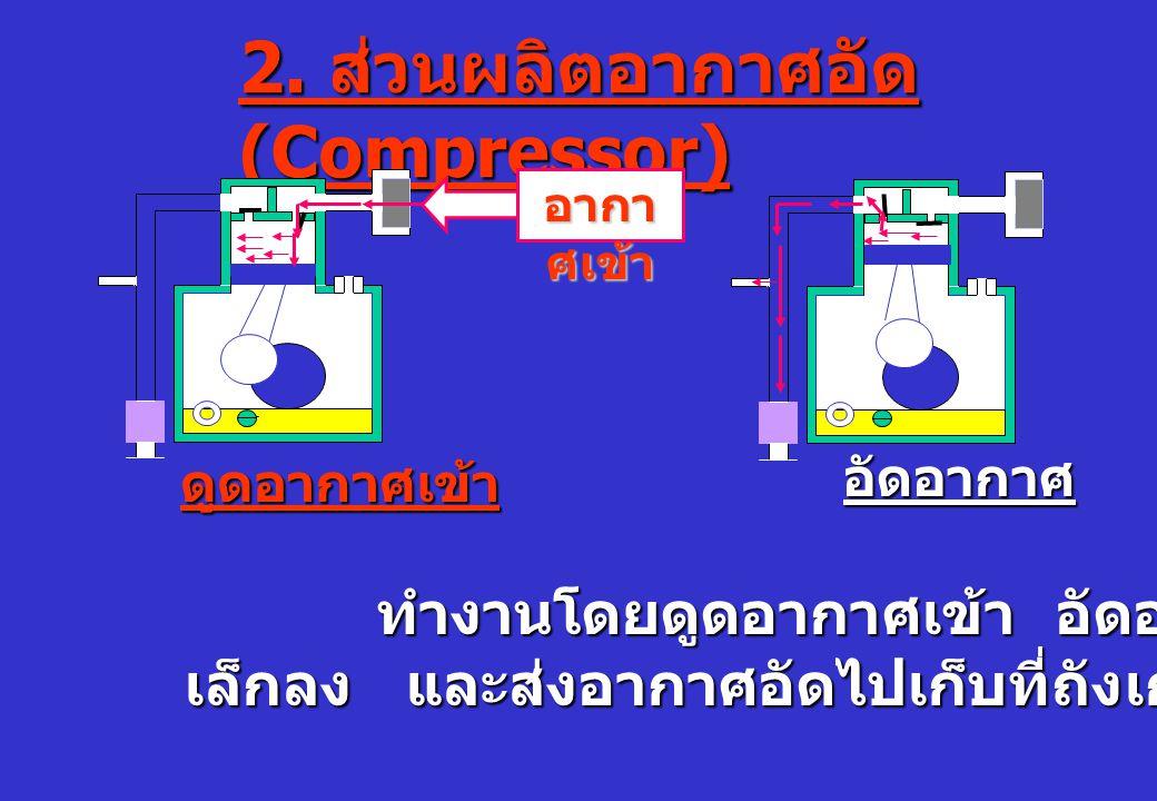 2. ส่วนผลิตอากาศอัด (Compressor) ทำงานโดยดูดอากาศเข้า อัดอากาศให้มีปริมาตร ทำงานโดยดูดอากาศเข้า อัดอากาศให้มีปริมาตร เล็กลง และส่งอากาศอัดไปเก็บที่ถัง