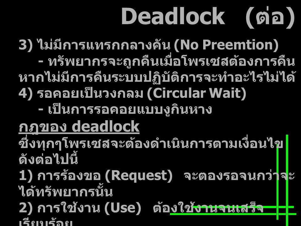 Deadlock ( ต่อ ) 3) ไม่มีการแทรกกลางคัน (No Preemtion) - ทรัพยากรจะถูกคืนเมื่อโพรเซสต้องการคืน หากไม่มีการคืนระบบปฏิบัติการจะทำอะไรไม่ได้ 4) รอคอยเป็นวงกลม (Circular Wait) - เป็นการรอคอยแบบงูกินหาง กฎของ deadlock ซึ่งทุกๆโพรเซสจะต้องดำเนินการตามเงื่อนไข ดังต่อไปนี้ 1) การร้องขอ (Request) จะตองรอจนกว่าจะ ได้ทรัพยากรนั้น 2) การใช้งาน (Use) ต้องใช้งานจนเสร็จ เรียบร้อย 3) การคืนทรัพยากร (Release) เมื่อใช้ ทรัพยากรเสร็จเรียบร้อยแล้วต้อง คืนกลับสู่ระบบ