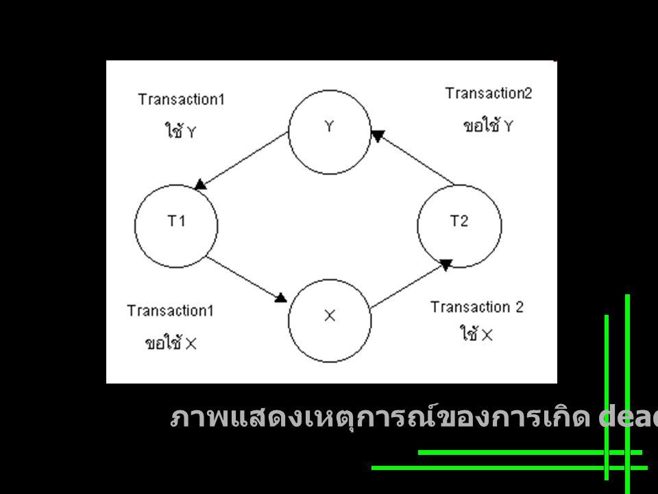 จากภาพดังกล่าว คือ การที่ทรานแซกชันที่ 2 รอ คอยเพื่อใช้ทรัพยากร ได้แก่ ข้อมูลใน ฐานข้อมูลหรืออุปกรณ์อื่นๆ ที่กำลังถูกล็อกไว้และใช้ งานโดยทรานแซกชัน ที่ 1 จึงทำให้ทราน แซกชันที่ 2 ไม่สามารถจะเรียกใช้ทรัพยากรนั้นใน ขณะเดียวกันได้ ดังนั้น ทรานแซกชันที่ 2 จะต้อง รอจนกว่า ทรานแซกชันที่ 1 จะทำงานเสร็จและ คลายล็อก (unlock) ทรัพยากรนั้นเสียก่อน อย่างไร ก็ตามทรานแซกชันที่ 1 ก็ยังไม่สามารถทำงานใดๆ ต่อได้ เพราะทรานแซกชันที่ 1 ต้องการเรียกใช้ ทรัพยากรที่กำลัง ถูกใช้งาน และถูกล็อกไว้ โดยทรานแซกชันที่ 2 จึงทำให้ทรานแซกชันที่ 1 ต้องรอ ทรานแซกชันที่ 2 ทำงานนั้นให้เสร็จ และคลายล็อกทรัพยากรนั้นเสียก่อน โดยที่ทั้ง 2 ทรานแซกชัน ต่างไม่รู้ว่าตนเองรอทรัพยากรของ อีกฝ่ายซึ่งต่างฝ่ายต่างล็อกไว้ และกำลังใช้ งานอยู่ดังนั้นจึงไม่มีทรานแซกชันใดสามารถจะ ดำเนินการใดต่อไปได้ จะต้องอยู่ในสภาพ หยุดนิ่ง และรอไปเรื่อยๆไม่รู้จบ