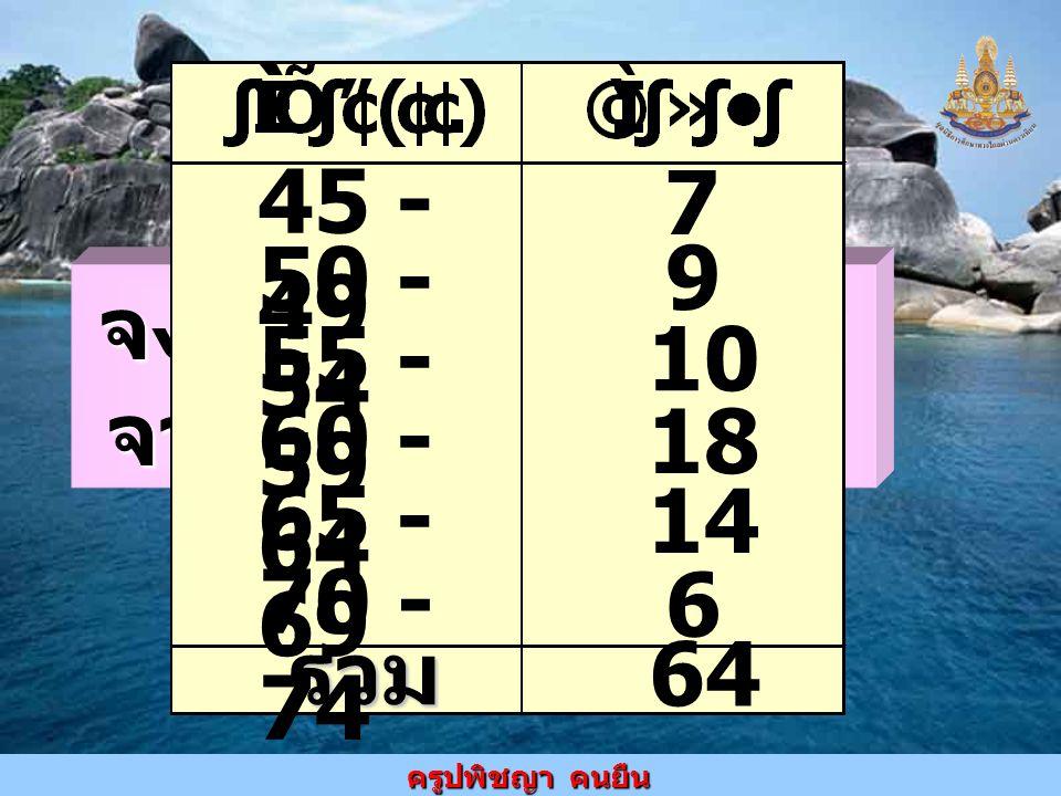 ครูปพิชญา คนยืน จงเขียนฮิสโทแกรม จากตารางแจกแจง ความถี่ต่อไปนี้ 45 - 49 50 - 54 55 - 59 60 - 64 65 - 69 รวม 70 - 74 7 9 10 18 14 64 6