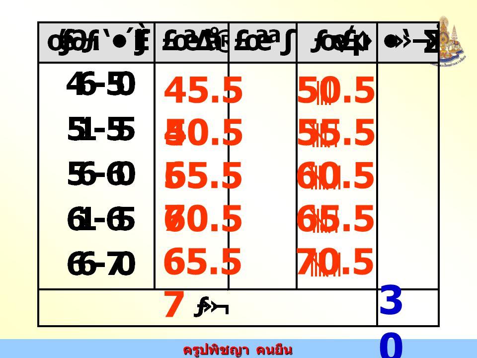 ครูปพิชญา คนยืน 45.5 50.5 4 3030 50.5 55.5 6 55.5 60.5 7 60.5 65.5 6 65.5 70.5 7