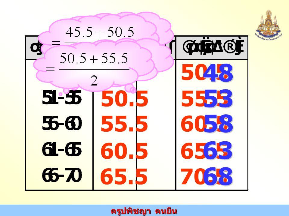 ครูปพิชญา คนยืน 45.5 50.5 50.5 55.5 55.5 60.5 60.5 65.5 65.5 70.5 48 53 58 63 68