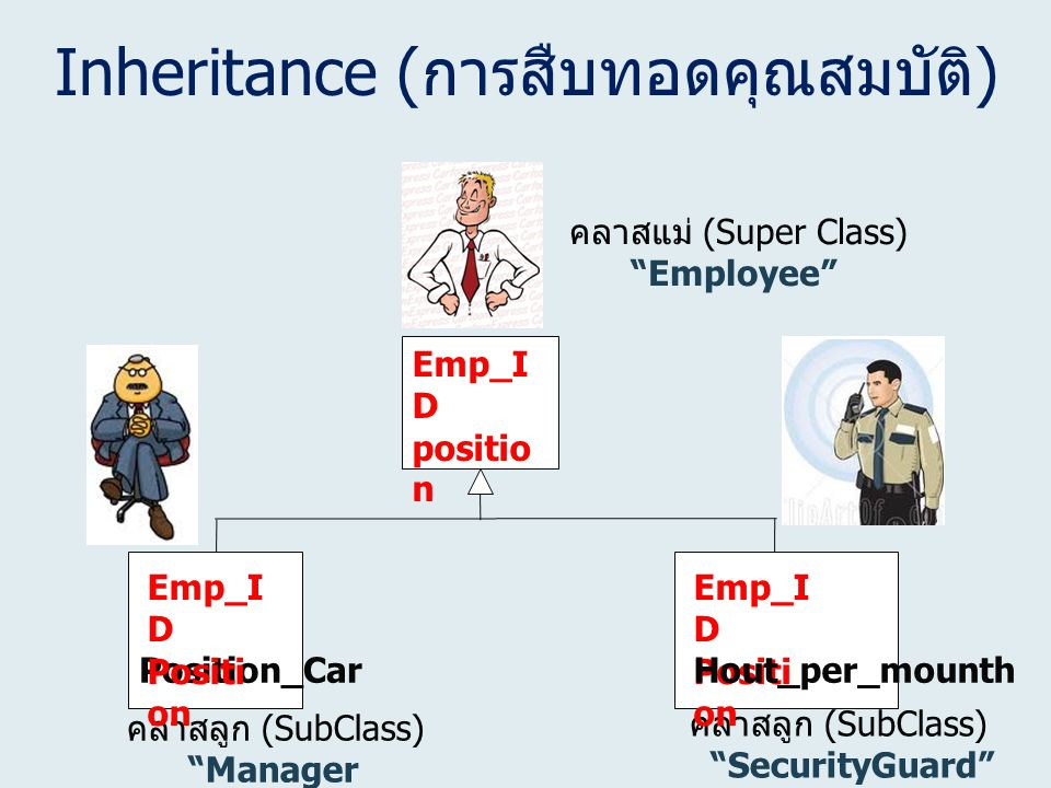 "Inheritance ( การสืบทอดคุณสมบัติ ) Emp_I D positio n คลาสแม่ (Super Class) ""Employee"" คลาสลูก (SubClass) ""Manager คลาสลูก (SubClass) ""SecurityGuard"" E"