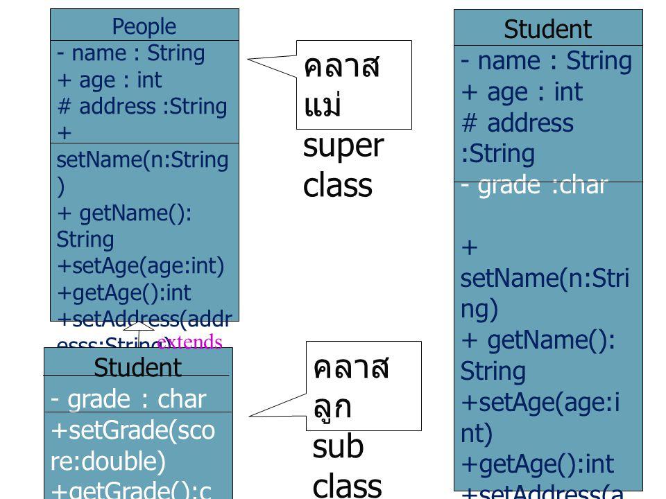 People - name : String + age : int # address :String + setName(n:String ) + getName(): String +setAge(age:int) +getAge():int +setAddress(addr esss:Str